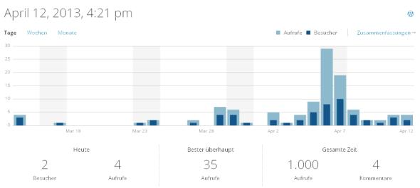 So sieht die Analysefunkion des Blogs aus, die ich nur selten Besuche, weil ich sonst so oft weinen muss. ... ;-)